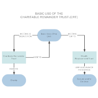 Basic Use of the Charitable Remainder Trust