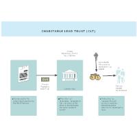 Charitable Lead Trust (CLT)