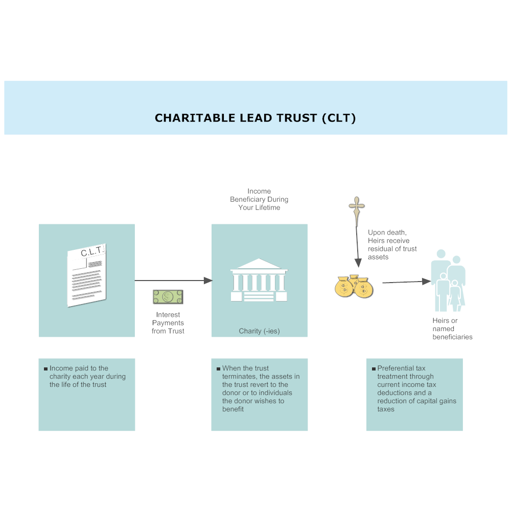 Example Image: Charitable Lead Trust (CLT)