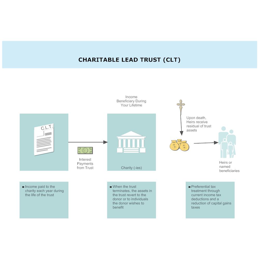 Example Image: Charitable Lead Trust (CLT)