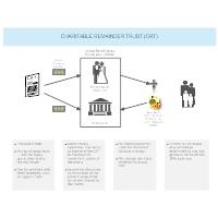 Charitable Remainder Trust (CRT)