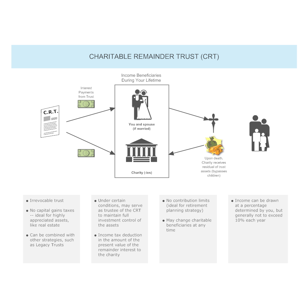 Example Image: Charitable Remainder Trust (CRT)