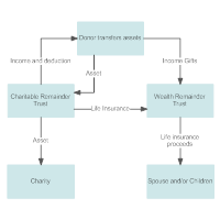 Combination of Charitable Remainder Unitrust and a Wealth Replacement Trust