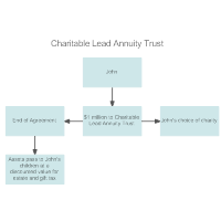 Example - Charitable Lead Annuity Trust