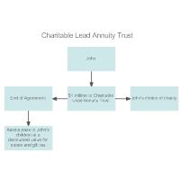Example - Charitable Lead Annuity Trust