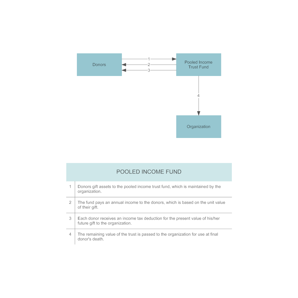 Example Image: Example - Pooled Income Fund