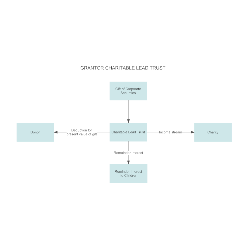 Example Image: Example - What the Grantor Charitable Lead Trust Can Accomplish