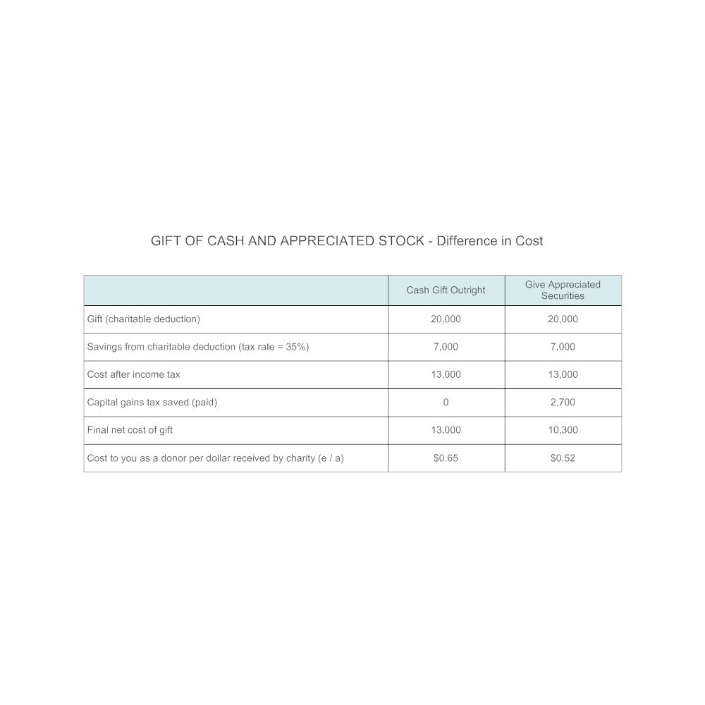 Example Image: Plan C1 - Charitable Gift Chart