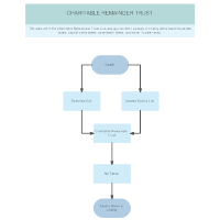 Plan C2 - Charitable Remainder Trust