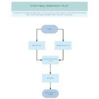 Plan C2 - Charitable Remainder Trust