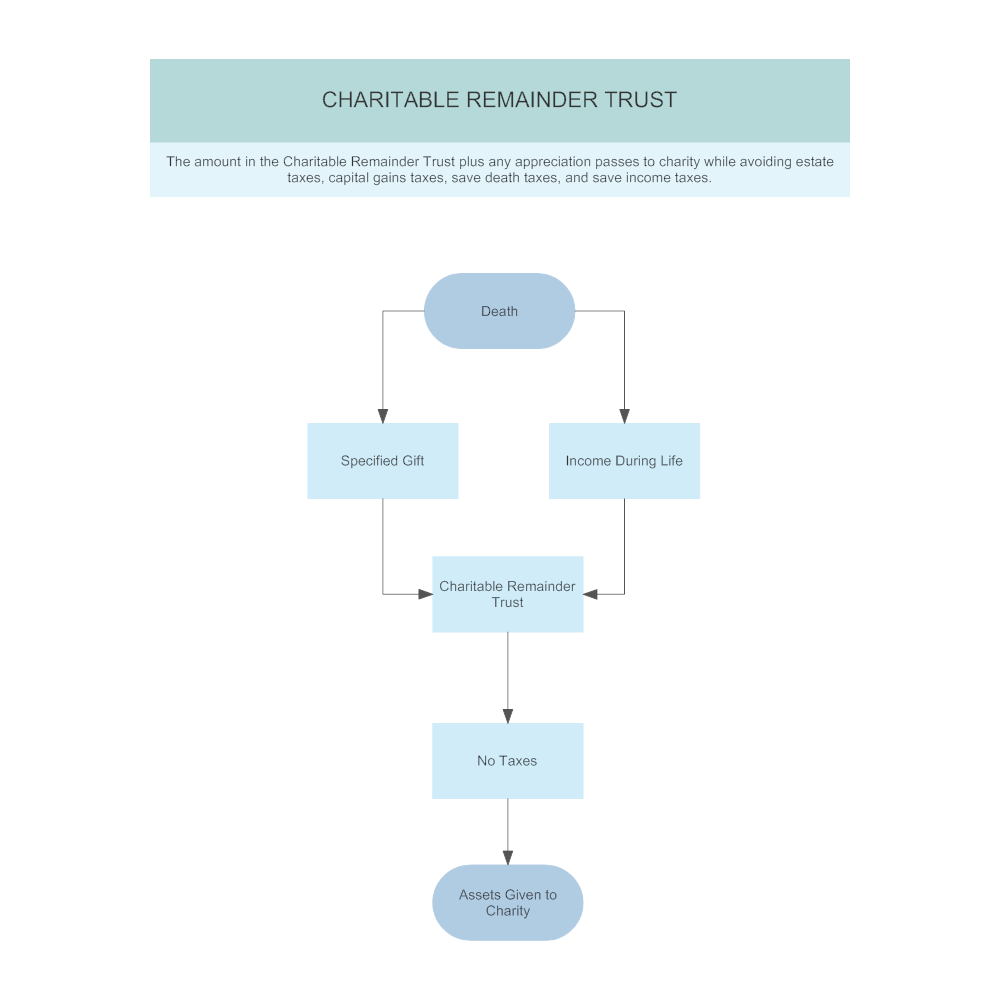 Example Image: Plan C2 - Charitable Remainder Trust