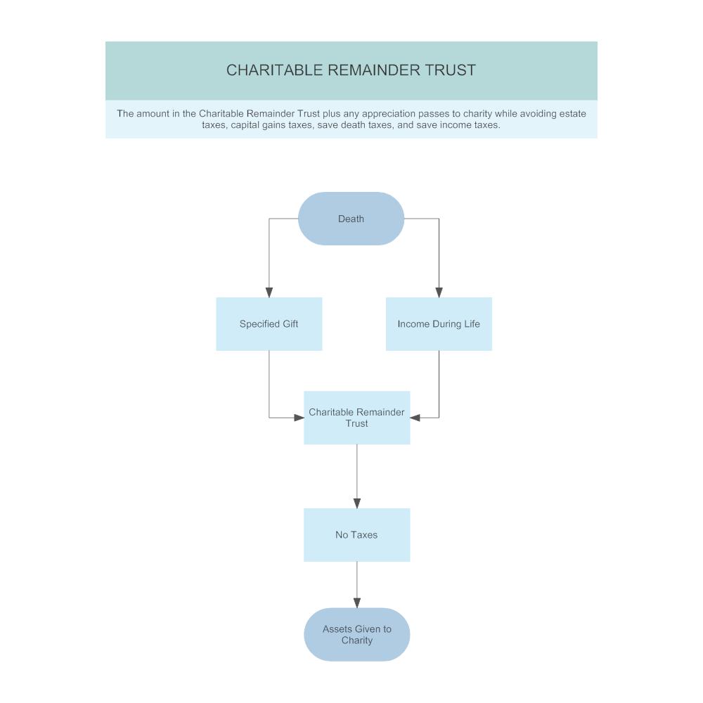 Example Image: Plan C2 - Charitable Remainder Trust