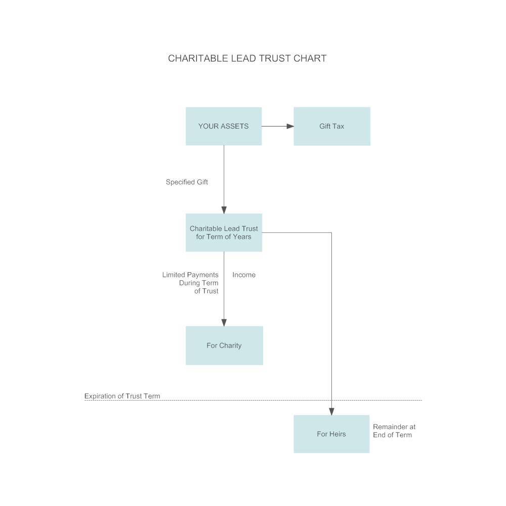 Example Image: Plan C4 - Charitable Lead Trust