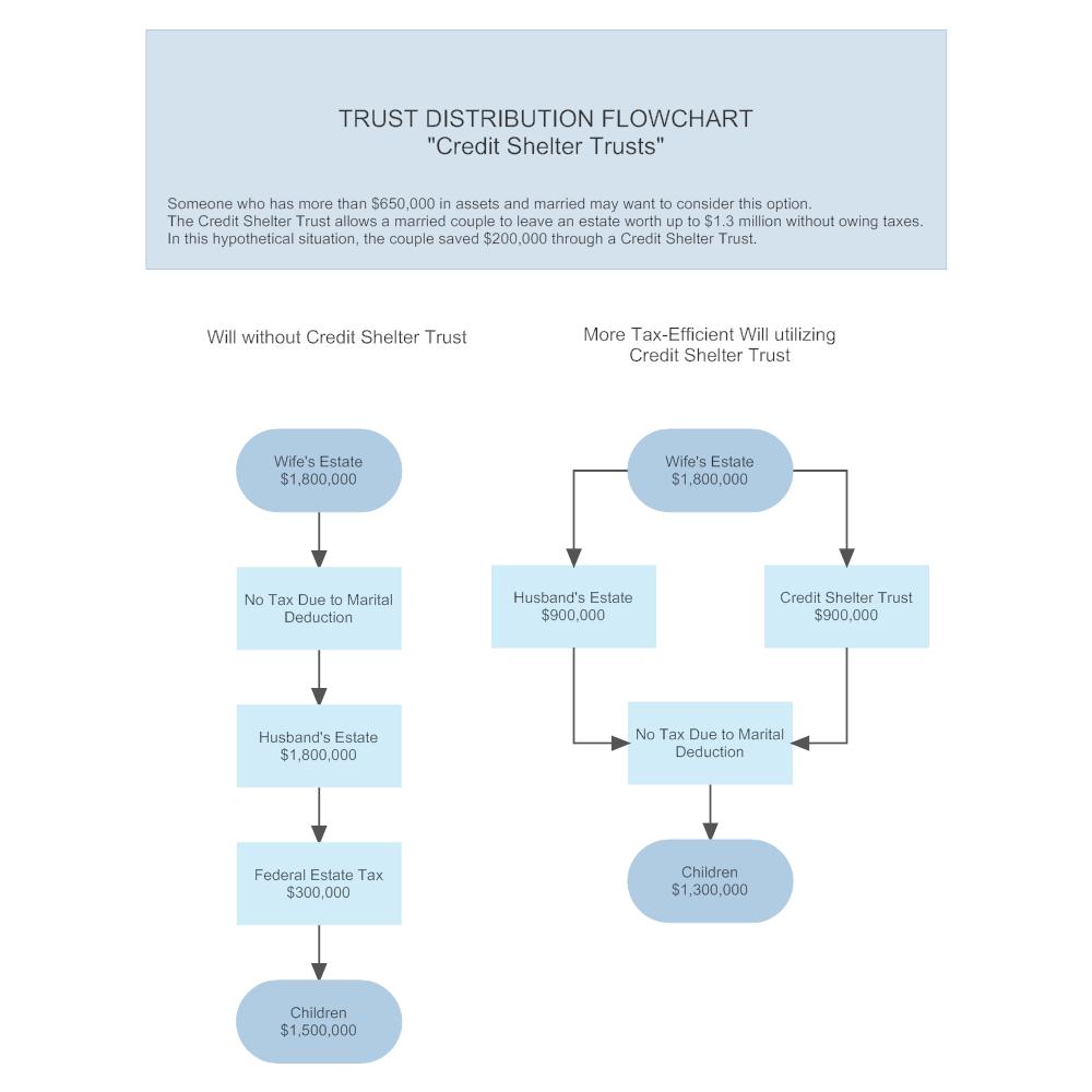 Example Image: Trust Distribution
