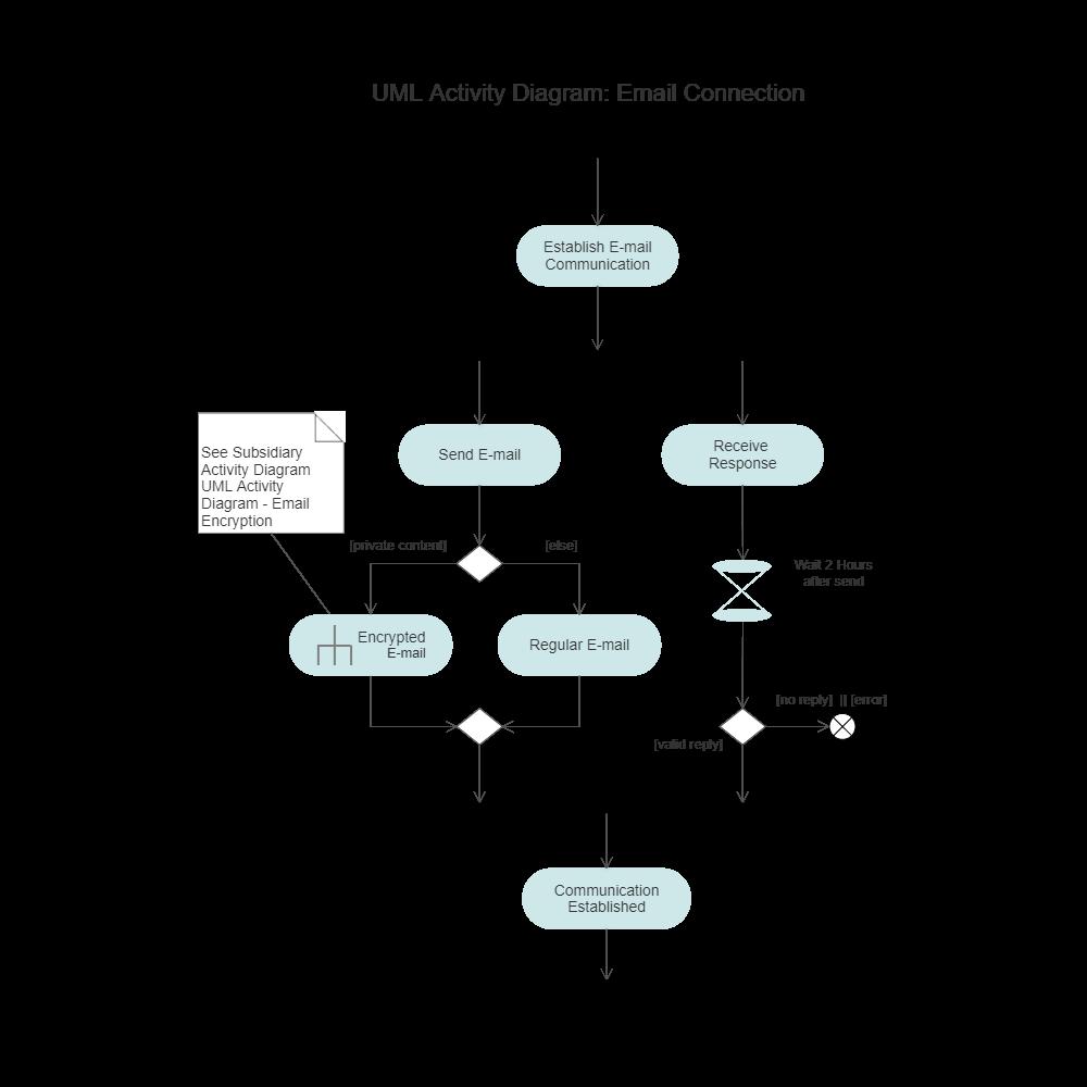 Example Image: UML Activity Diagram