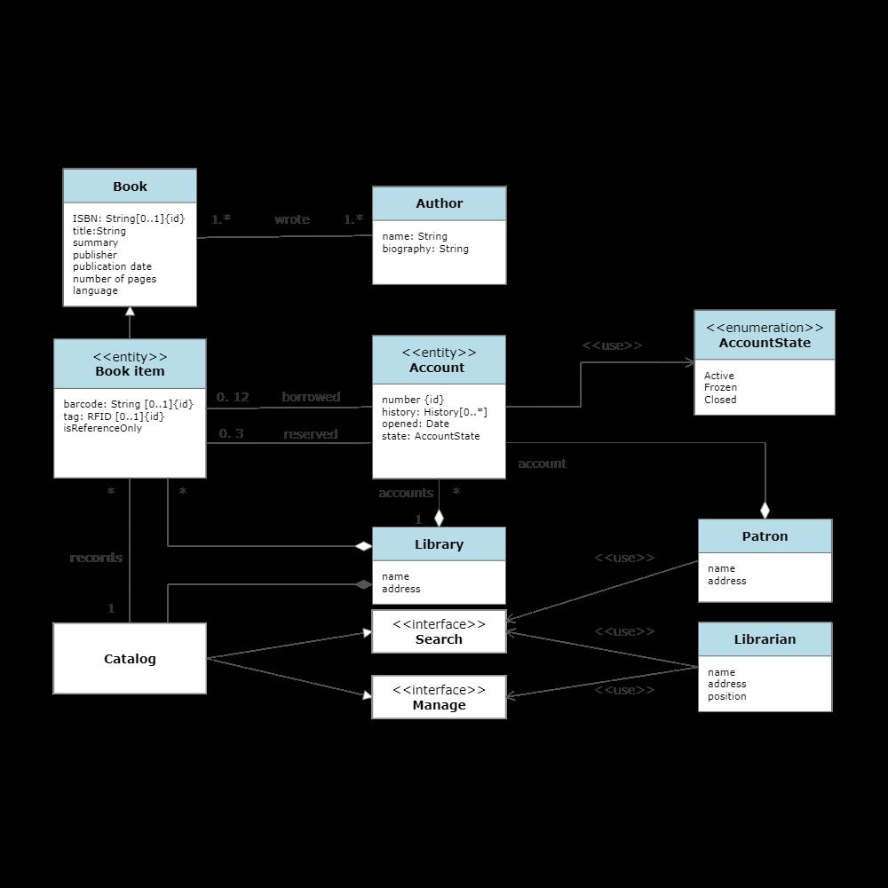 Example Image: UML Class Diagram