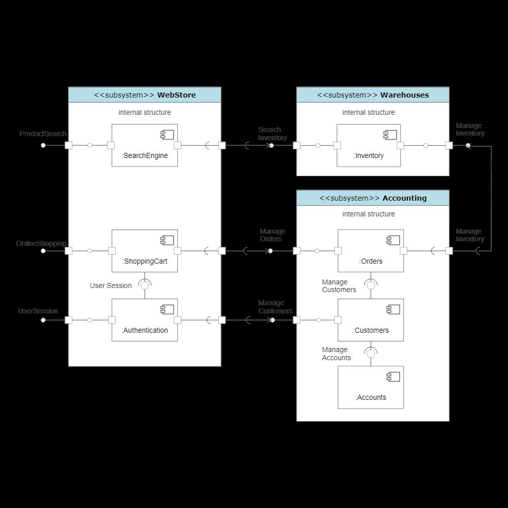 Example Image: UML Component Diagram