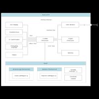 UML Composite Diagram