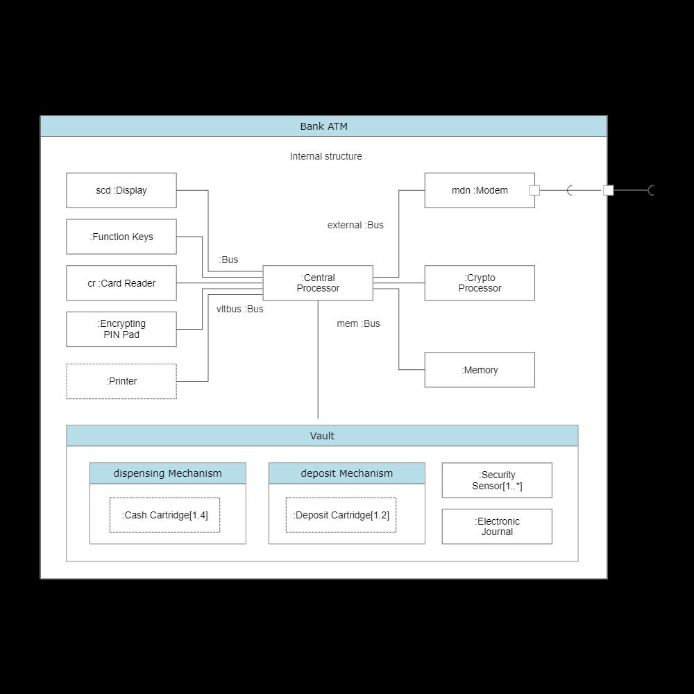 Example Image: UML Composite Diagram