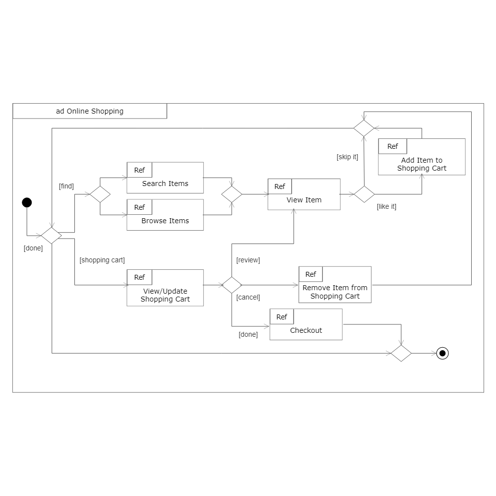 Example Image: UML Interaction Diagram