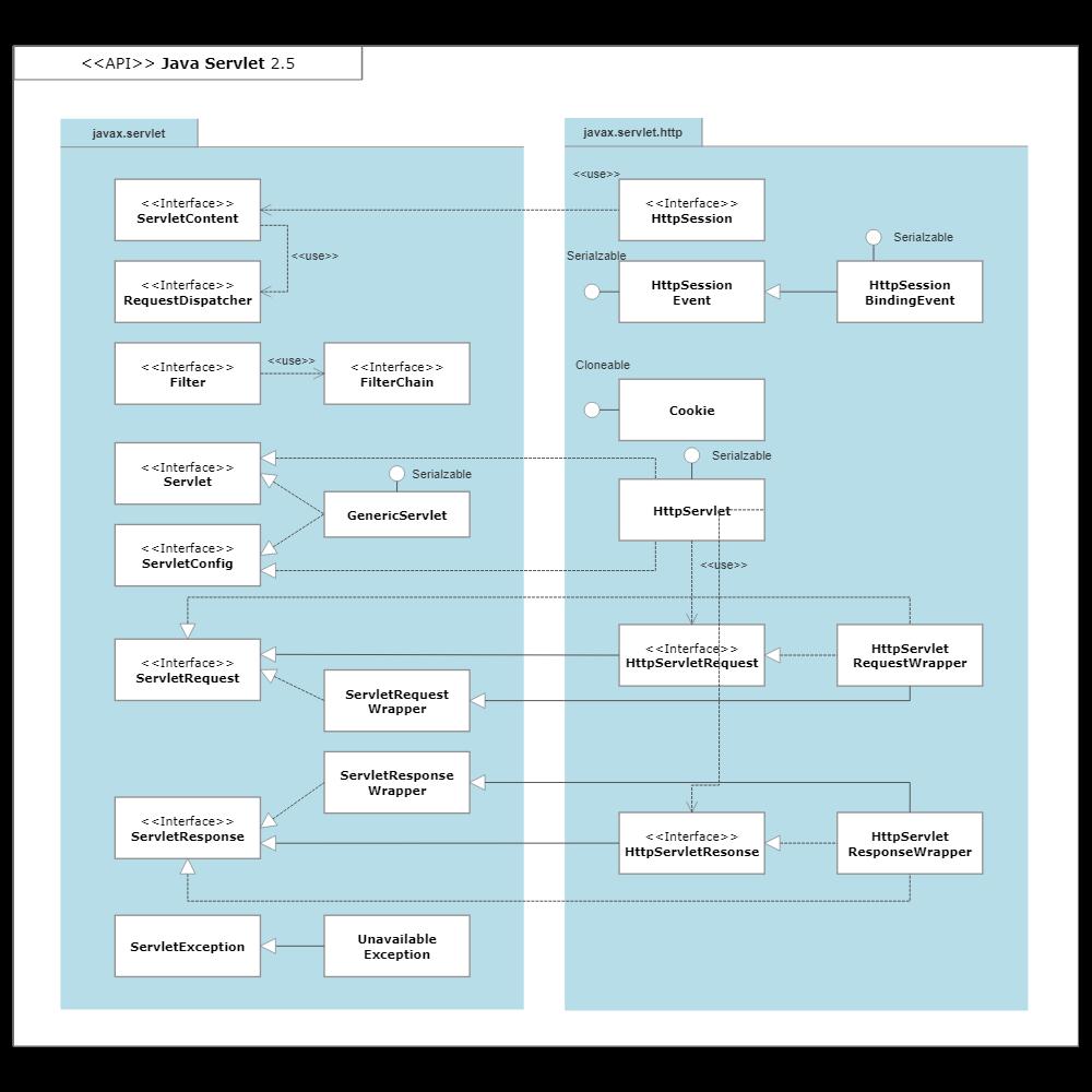 Example Image: UML Package Diagram