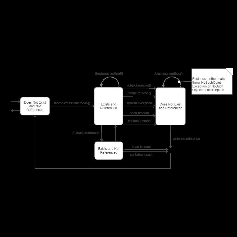 Example Image: UML State Diagram