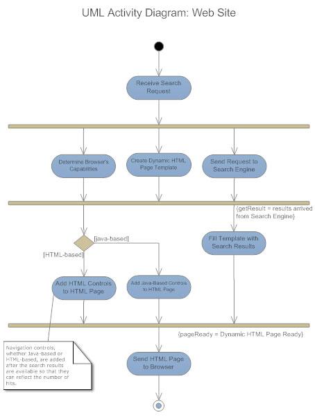 UML Activity Diagram