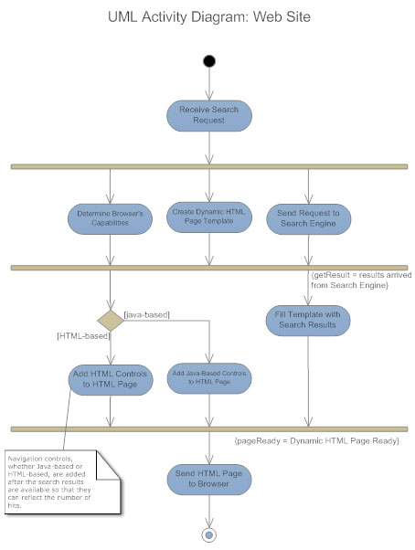 state and activity diagrams in uml How to draw uml state machine diagrams uml state machine's goal is to overcome the main limitations of traditional finite-state machines while  uml activity diagram.
