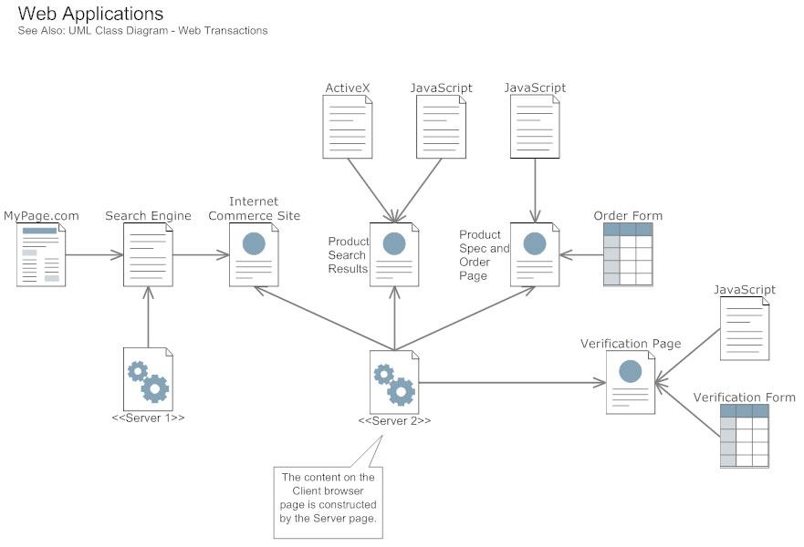 Uml Design Diagram - wiring diagrams schematics