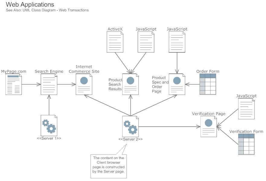 uml diagrams   learn what they are and how to make themuml component diagram