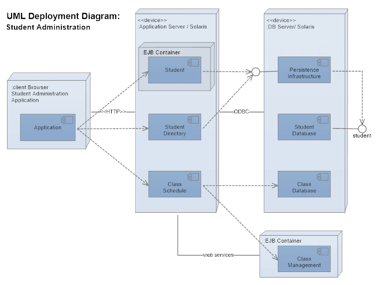 Deployment chart example