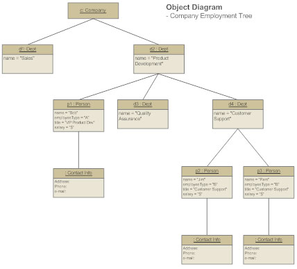 UML Object Diagram