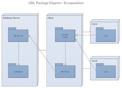uml package diagram - Types Of Software Diagrams