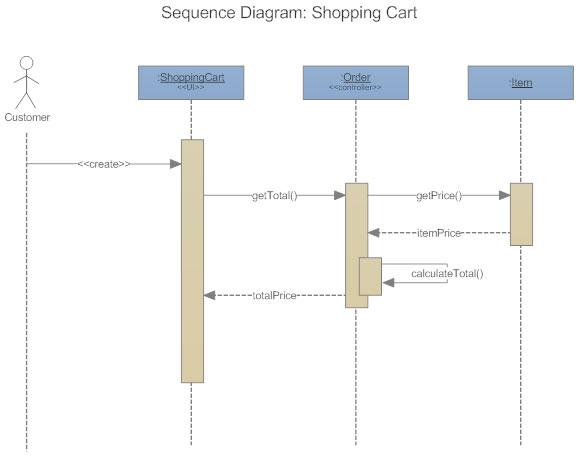 UML Sequence Diagram