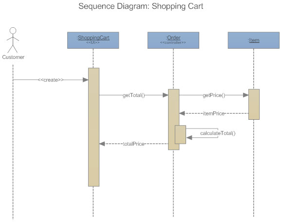 UML Sequence Diagram