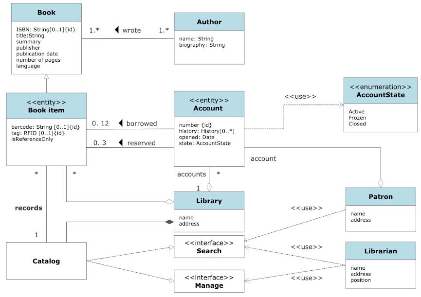 Software design diagram