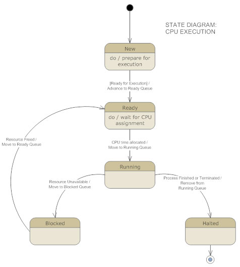uml diagrams   learn what they are and how to make themuml state diagram