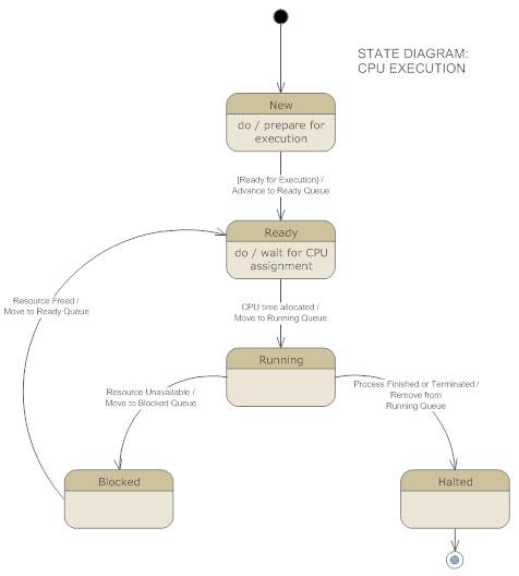 UML State Diagram
