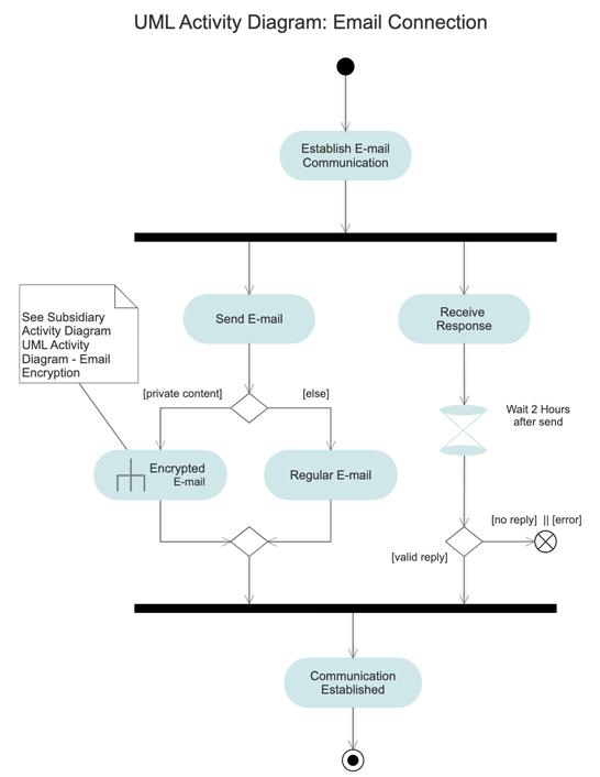 UML example