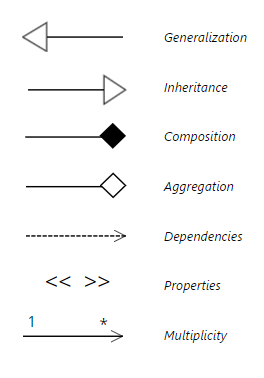 Uml diagram everything you need to know about uml diagrams using allows you to indicate properties of that dependency multiplicity is usually shown with a number at one end of the arrow and a at the other ccuart Image collections