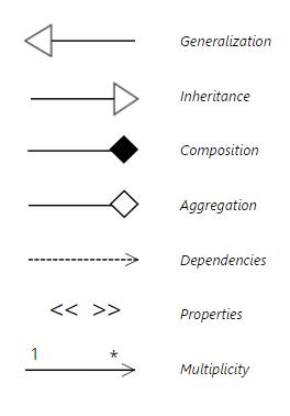 UML symbols
