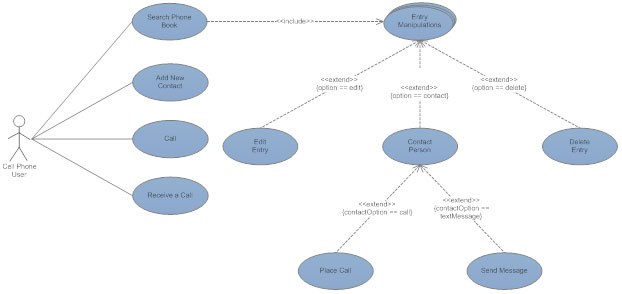 uml diagrams   learn what they are and how to make themuml use case diagram