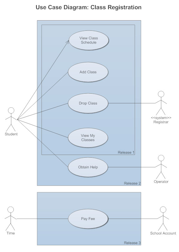 Use Case Diagrams - Use Case Diagrams Online, Examples, and