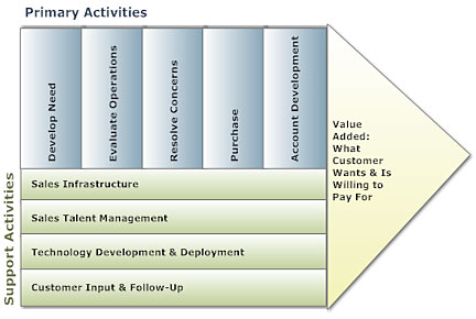 value chain analysis softwareprimary activities