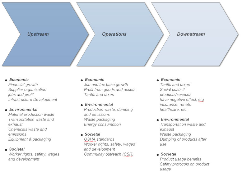 Value Chain Analysis How To Create A Value Chain Analysis Chart Examples More