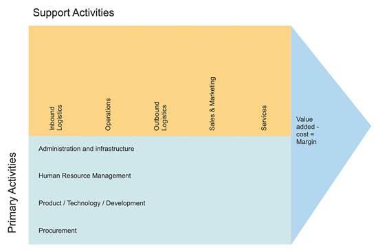 the application of value chain analysis Learn how to use the michael porter 's value chain analysis to understand the collection of activities of a company that create value for its customers including a free value chain analysis template read more.
