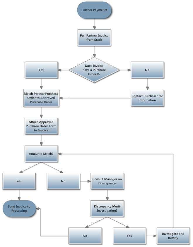 value stream process flow software free download smartdraw - Software Process Mapping