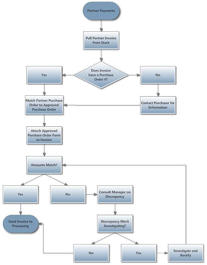 Value stream flow