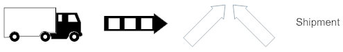 Shipment symbol - Value stream map