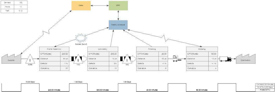 Value stream example